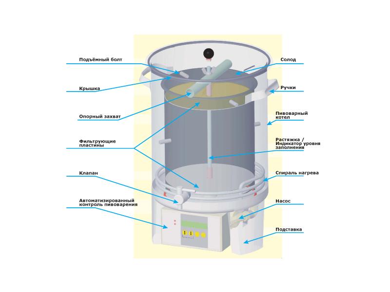 Как выбрать домашнюю пивоварню коптильня горячего копчения с гидрозатвором купить в екатеринбурге