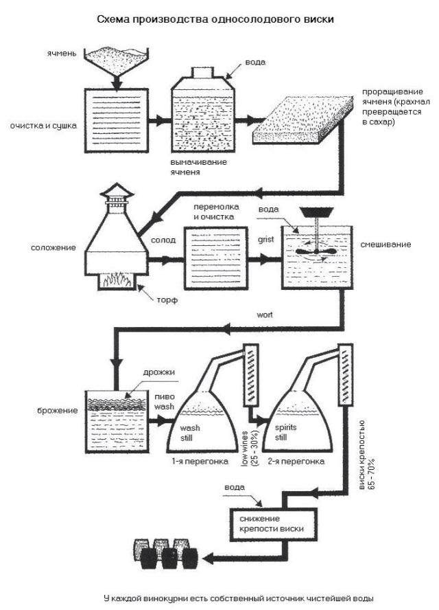 Приготовление виски